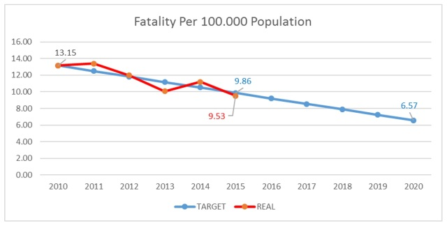 fatality-per-population